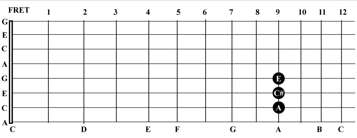 C6 major chords sponsored by steel guitar camp a major hexwebz Image collections