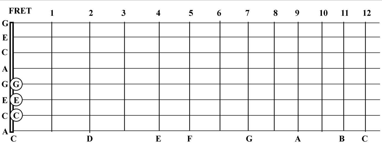 C6 Major Chords Sponsored By Steel Guitar Camp