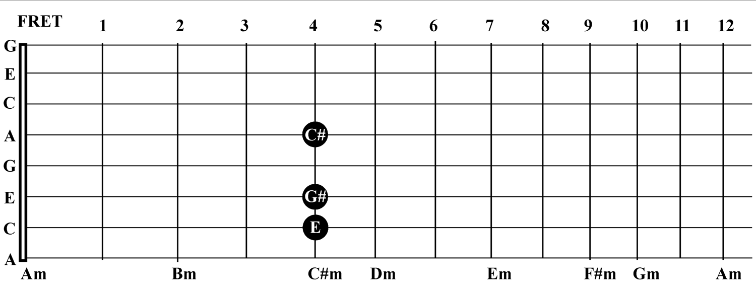 C Sharp Guitar Chord Softland