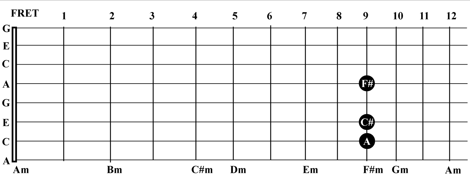Unique Ukulele Chords F Sharp Minor Gift Song Chords Images Apa
