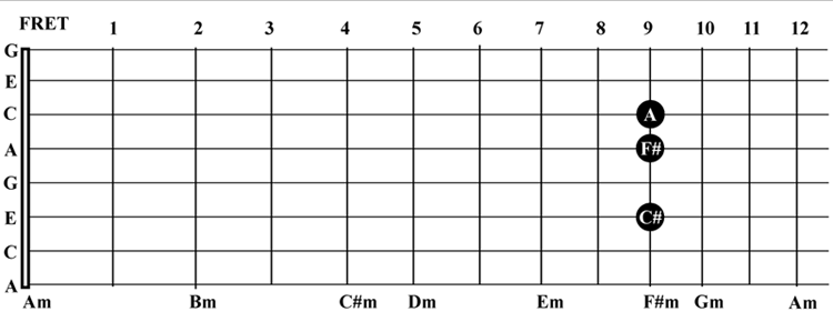C6 Minor Chords sponsored by Steel Guitar Camp
